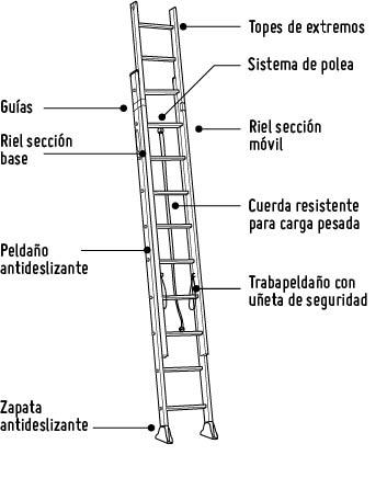 Escaleras para pintar colocacin de escaleras para trabajo for Escalera madera sodimac