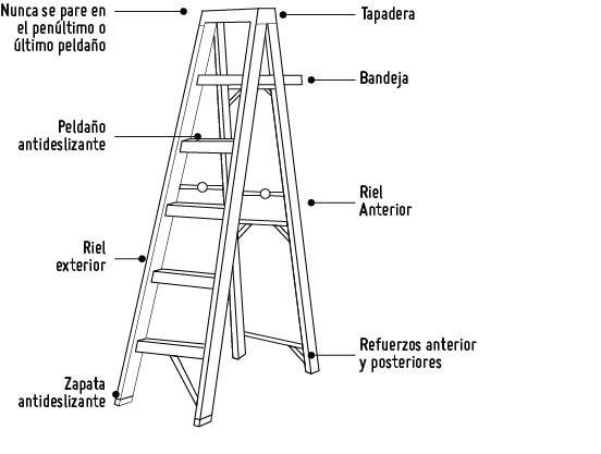 Escaleras compensadas croquis compensacin escalera de for Escalera madera sodimac